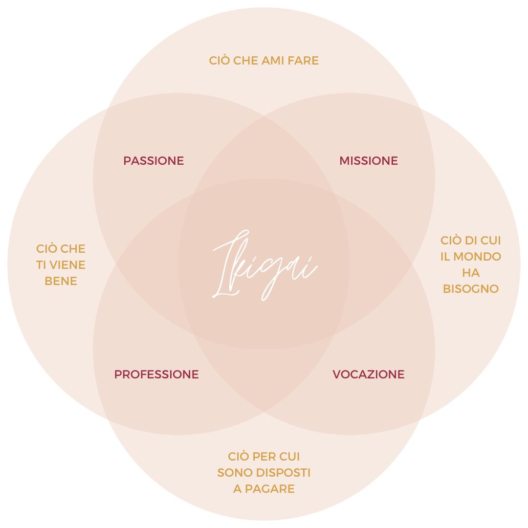 ikigai nemawashi studio brand branding personal brand marchio